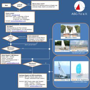 Infografik ASC